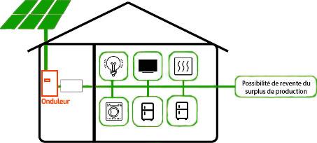 Schema de fonctionnement onduleur photovoltaïque